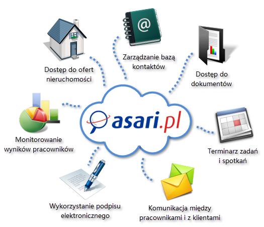 Program dla biur nieruchomości - ASARI